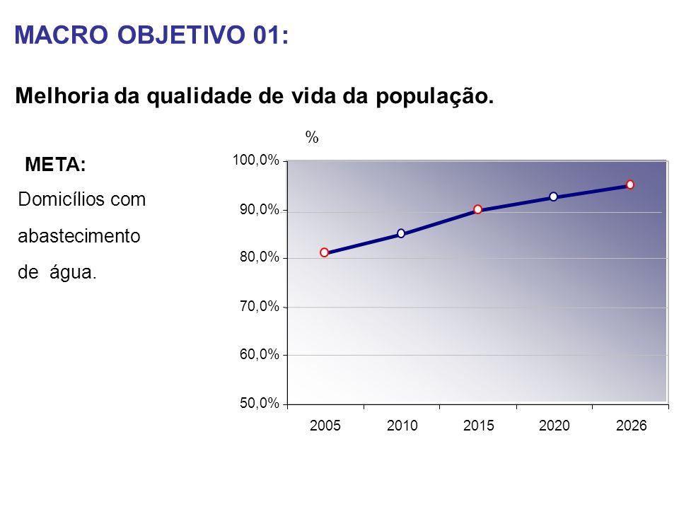 MACRO OBJETIVO 01: Melhoria da qualidade de vida da população. 50,0% 60,0% 70,0% 80,0% 90,0% 100,0% 20052010201520202026 % Domicílios com abasteciment