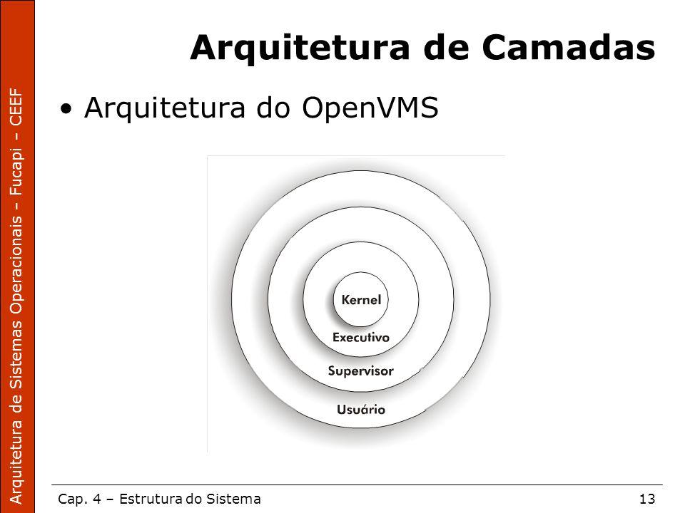 Arquitetura de Sistemas Operacionais – Fucapi – CEEF Cap. 4 – Estrutura do Sistema13 Arquitetura de Camadas Arquitetura do OpenVMS
