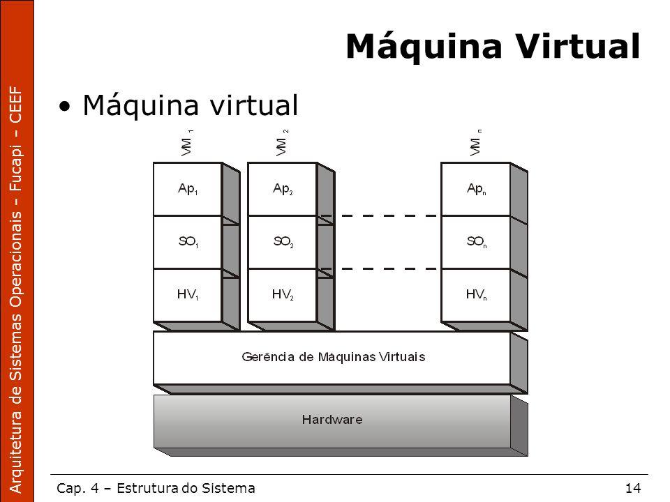 Arquitetura de Sistemas Operacionais – Fucapi – CEEF Cap. 4 – Estrutura do Sistema14 Máquina Virtual Máquina virtual