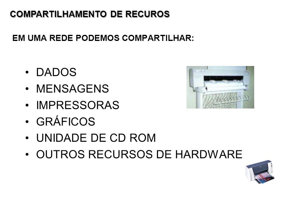 EM UMA REDE PODEMOS COMPARTILHAR: DADOS MENSAGENS IMPRESSORAS GRÁFICOS UNIDADE DE CD ROM OUTROS RECURSOS DE HARDWARE COMPARTILHAMENTO DE RECUROS