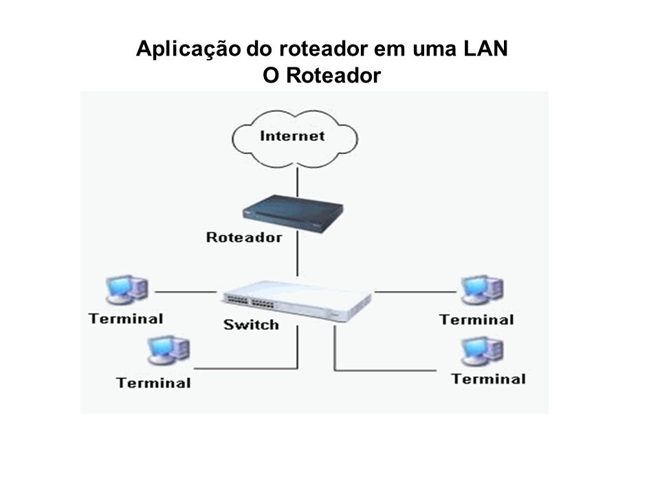 Aplicação do roteador em uma LAN O Roteador