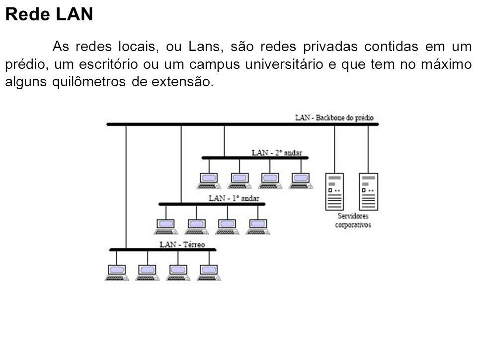 Rede LAN As redes locais, ou Lans, são redes privadas contidas em um prédio, um escritório ou um campus universitário e que tem no máximo alguns quilô