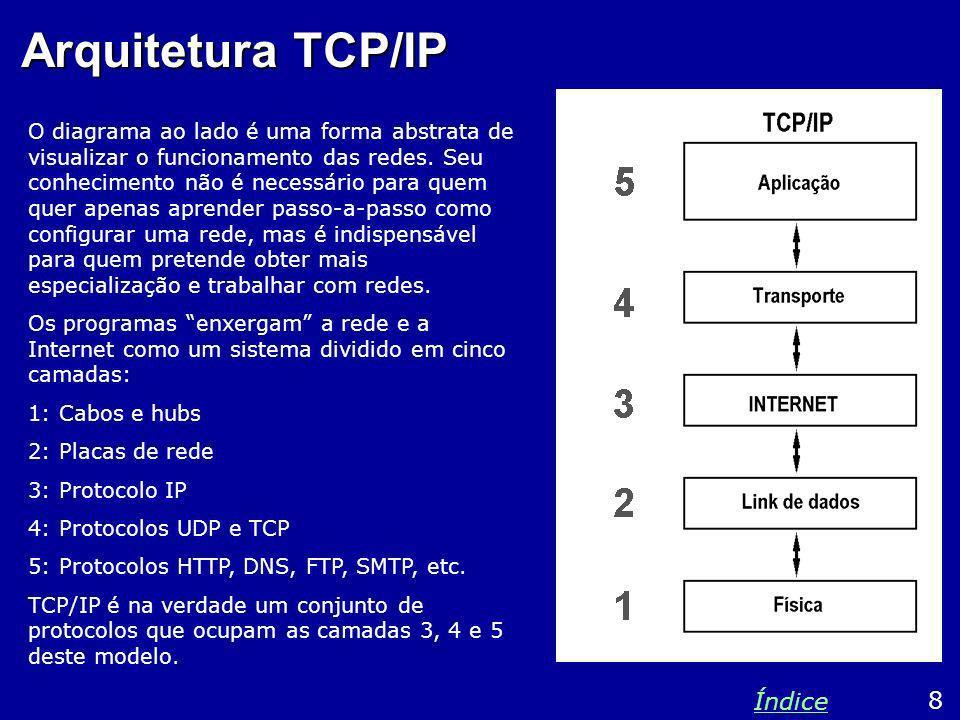 Arquitetura TCP/IP O diagrama ao lado é uma forma abstrata de visualizar o funcionamento das redes. Seu conhecimento não é necessário para quem quer a