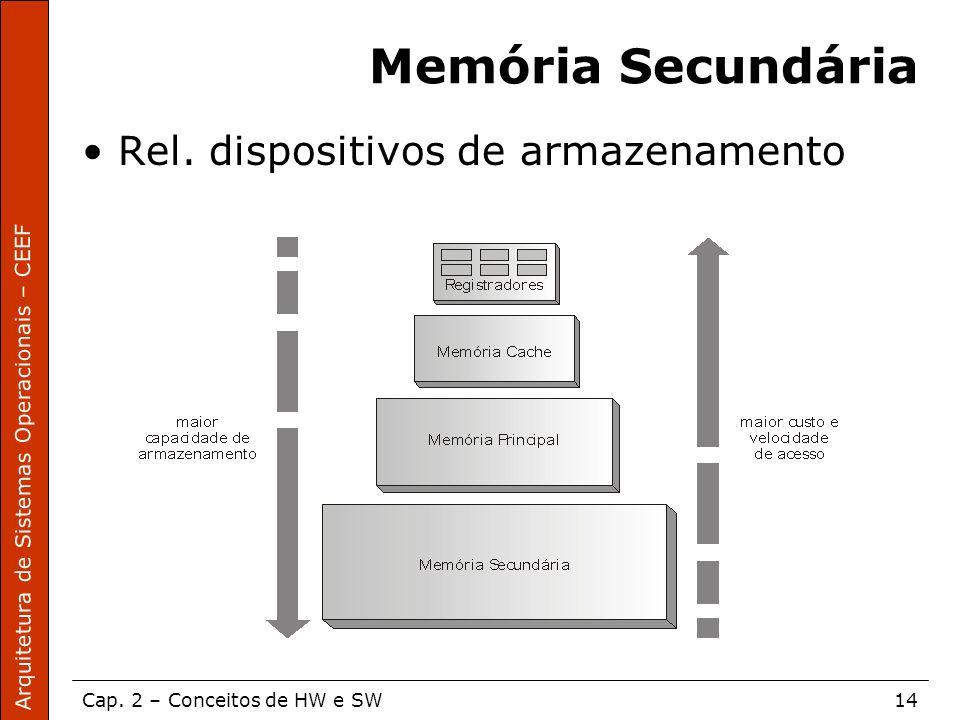 Arquitetura de Sistemas Operacionais – CEEF Cap. 2 – Conceitos de HW e SW14 Memória Secundária Rel. dispositivos de armazenamento