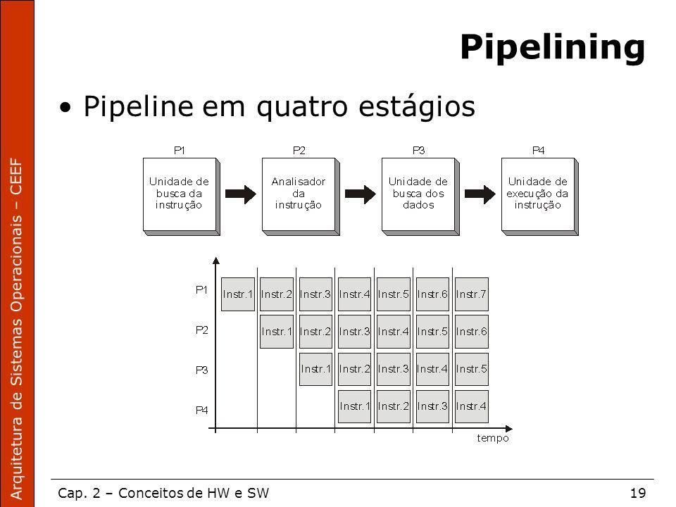 Arquitetura de Sistemas Operacionais – CEEF Cap. 2 – Conceitos de HW e SW19 Pipelining Pipeline em quatro estágios