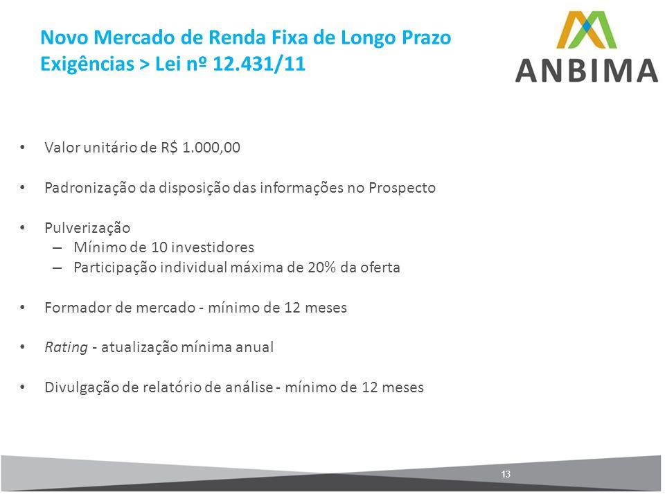 13 Valor unitário de R$ 1.000,00 Padronização da disposição das informações no Prospecto Pulverização – Mínimo de 10 investidores – Participação indiv