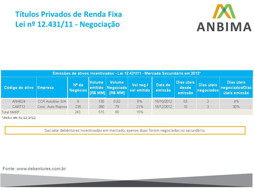 Fonte: www.debentures.com.br Das sete debêntures incentivadas em mercado, apenas duas foram negociadas no secundário. Títulos Privados de Renda Fixa L