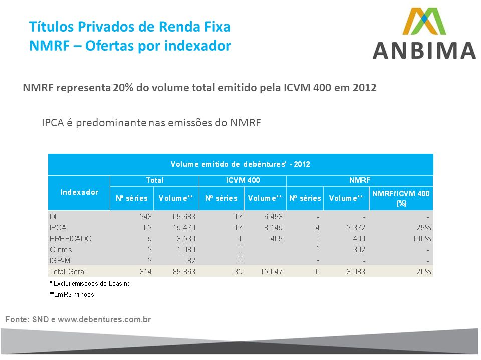 NMRF representa 20% do volume total emitido pela ICVM 400 em 2012 IPCA é predominante nas emissões do NMRF Fonte: SND e www.debentures.com.br Títulos