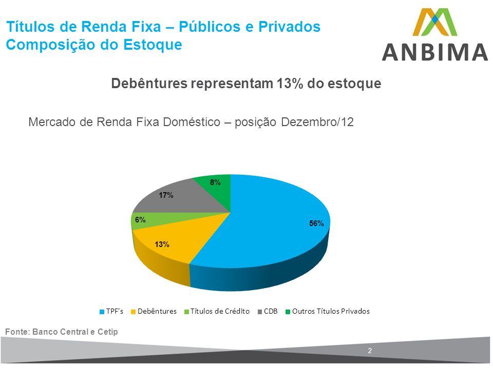 Títulos de Renda Fixa – Públicos e Privados Composição do Estoque Debêntures representam 13% do estoque Mercado de Renda Fixa Doméstico – posição Deze