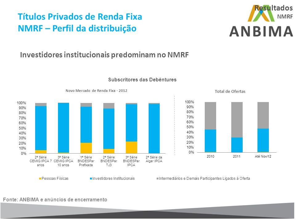 Fonte: ANBIMA e anúncios de encerramento Total de Ofertas Novo Mercado de Renda Fixa - 2012 Investidores institucionais predominam no NMRF Resultados