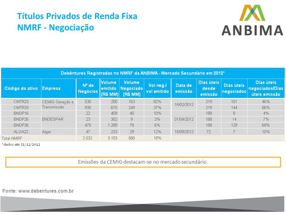 Emissões da CEMIG destacam-se no mercado secundário. Fonte: www.debentures.com.br Títulos Privados de Renda Fixa NMRF - Negociação