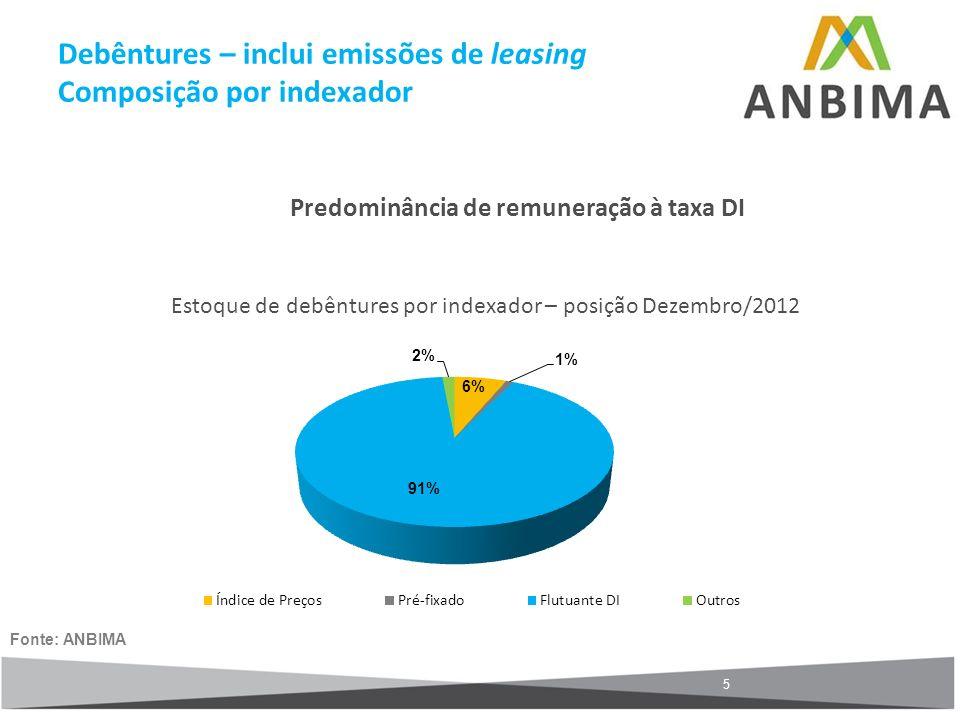 5 Predominância de remuneração à taxa DI Estoque de debêntures por indexador – posição Dezembro/2012 Fonte: ANBIMA Debêntures – inclui emissões de lea