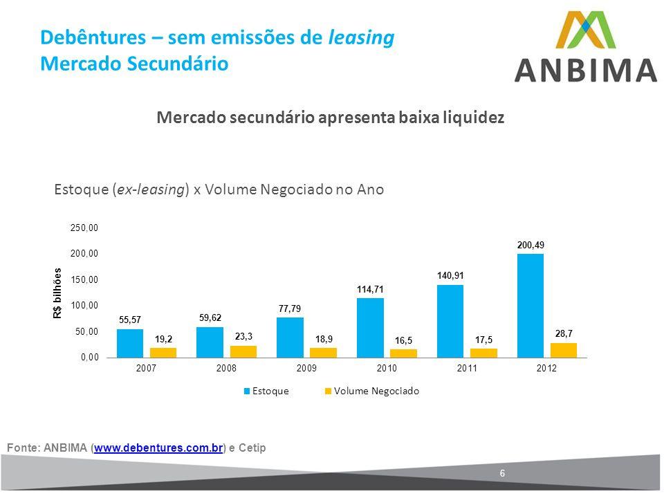 6 Mercado secundário apresenta baixa liquidez Estoque (ex-leasing) x Volume Negociado no Ano Fonte: ANBIMA (www.debentures.com.br) e Cetipwww.debentur