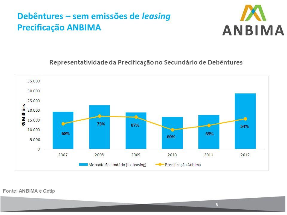 8 Representatividade da Precificação no Secundário de Debêntures Fonte: ANBIMA e Cetip Debêntures – sem emissões de leasing Precificação ANBIMA