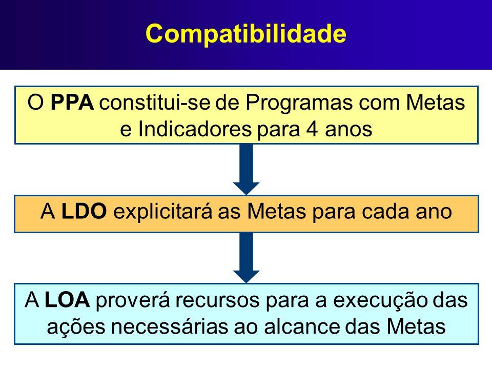Compatibilidade A LDO explicitará as Metas para cada ano O PPA constitui-se de Programas com Metas e Indicadores para 4 anos A LOA proverá recursos pa