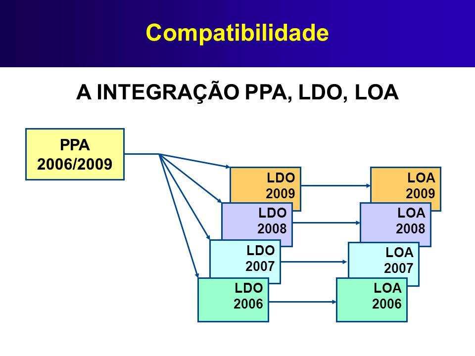 Compatibilidade A INTEGRAÇÃO PPA, LDO, LOA LDO 2009 LDO 2008 LDO 2007 LDO 2006 LOA 2009 LOA 2008 LOA 2007 LOA 2006 PPA 2006/2009