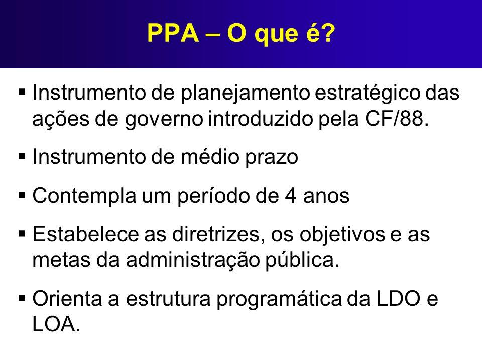 PPA – O que é? Instrumento de planejamento estratégico das ações de governo introduzido pela CF/88. Instrumento de médio prazo Contempla um período de
