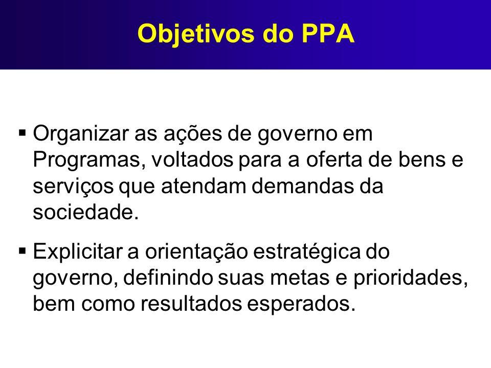 Objetivos do PPA Organizar as ações de governo em Programas, voltados para a oferta de bens e serviços que atendam demandas da sociedade. Explicitar a