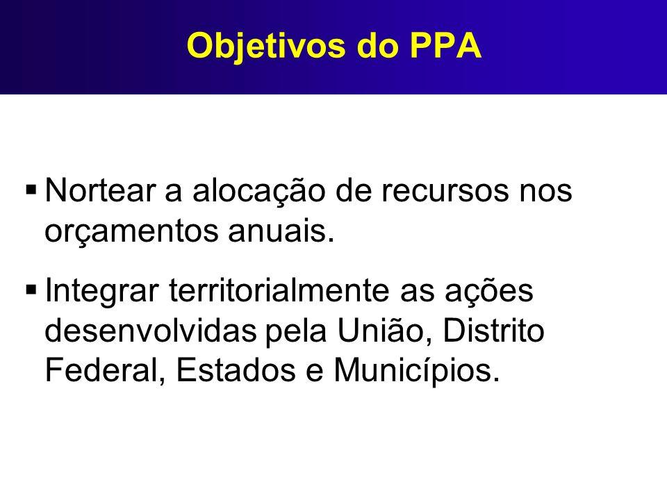 Objetivos do PPA Nortear a alocação de recursos nos orçamentos anuais. Integrar territorialmente as ações desenvolvidas pela União, Distrito Federal,