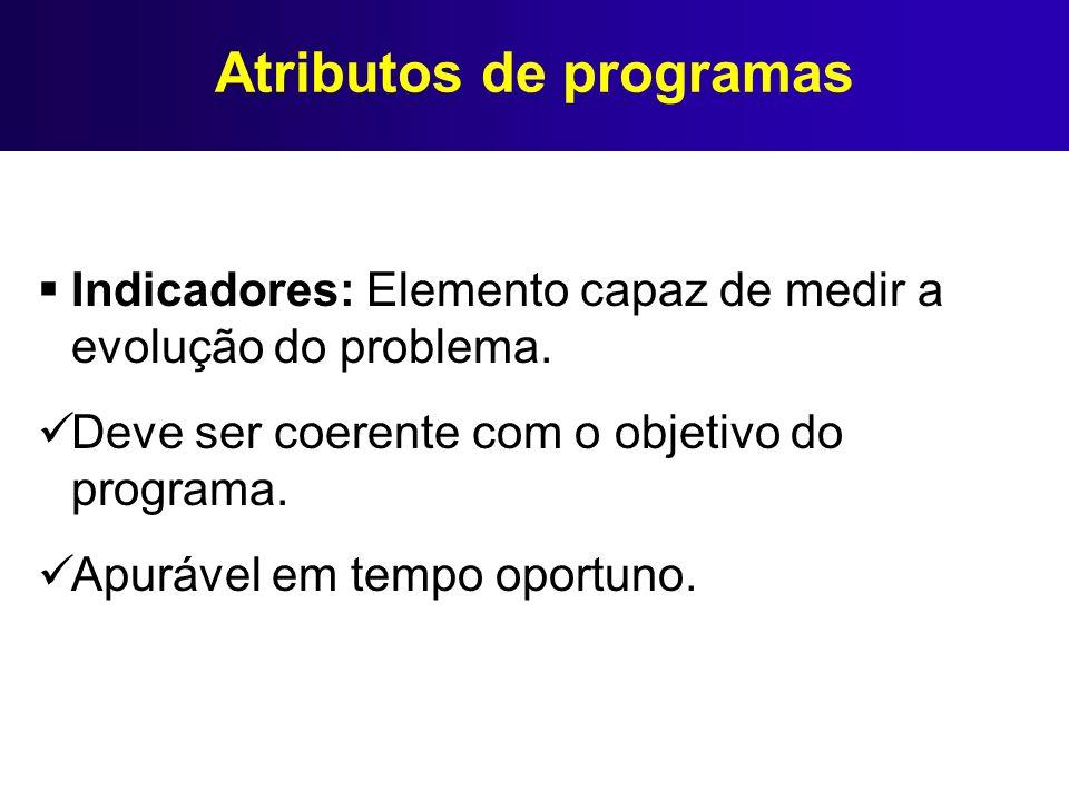 Atributos de programas Indicadores: Elemento capaz de medir a evolução do problema. Deve ser coerente com o objetivo do programa. Apurável em tempo op