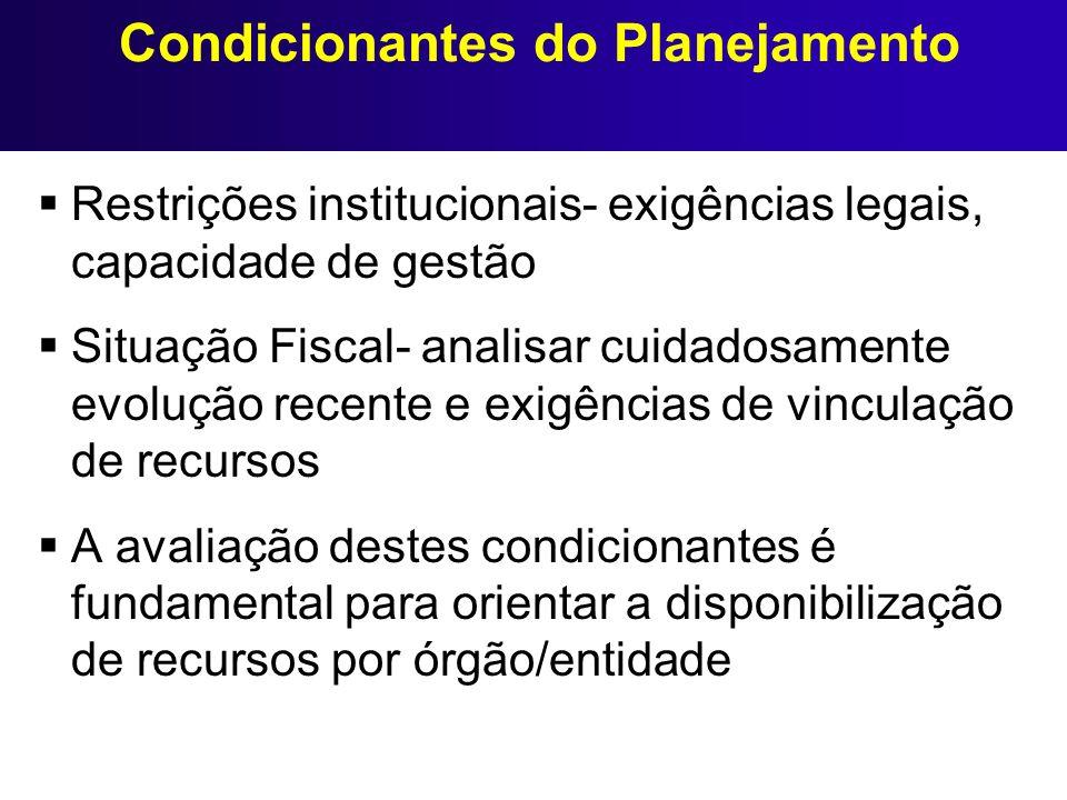 Condicionantes do Planejamento Restrições institucionais- exigências legais, capacidade de gestão Situação Fiscal- analisar cuidadosamente evolução re