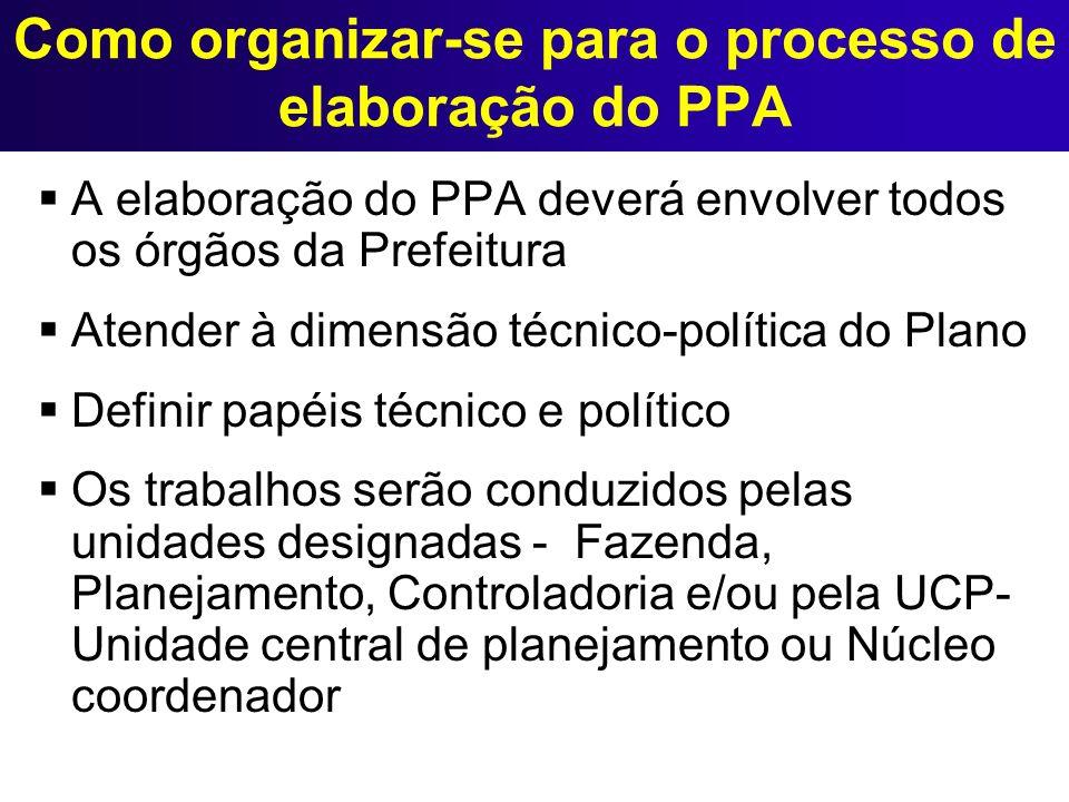 Como organizar-se para o processo de elaboração do PPA A elaboração do PPA deverá envolver todos os órgãos da Prefeitura Atender à dimensão técnico-po