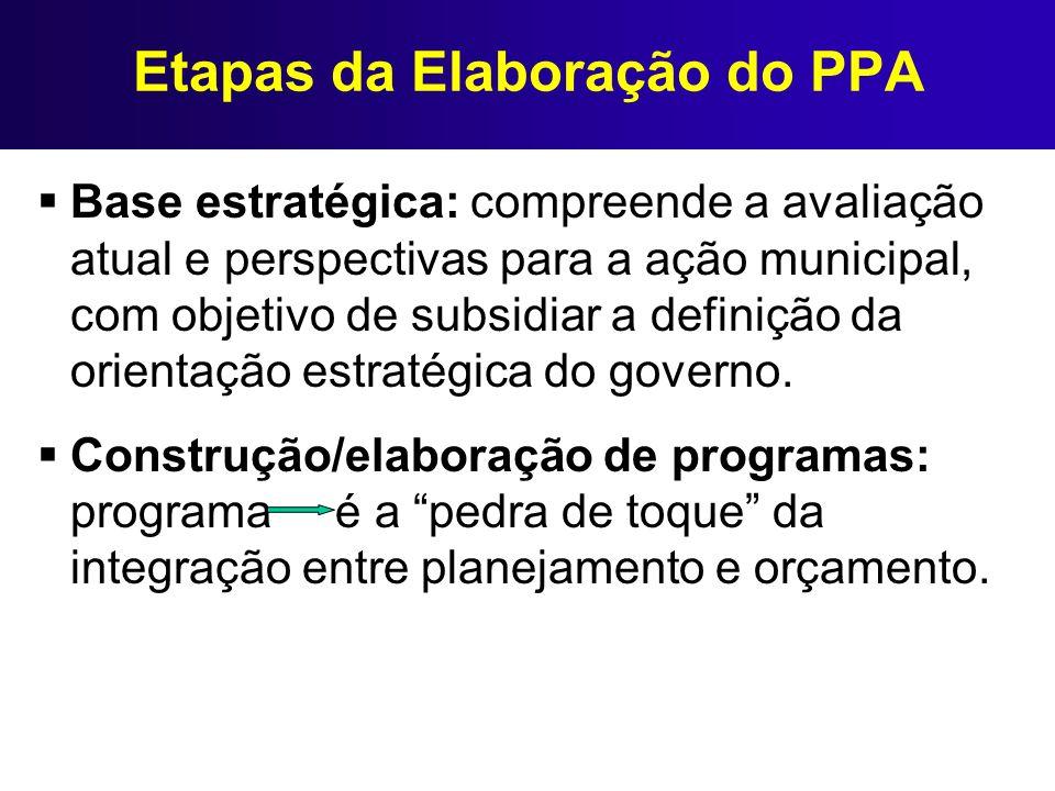 Etapas da Elaboração do PPA Base estratégica: compreende a avaliação atual e perspectivas para a ação municipal, com objetivo de subsidiar a definição