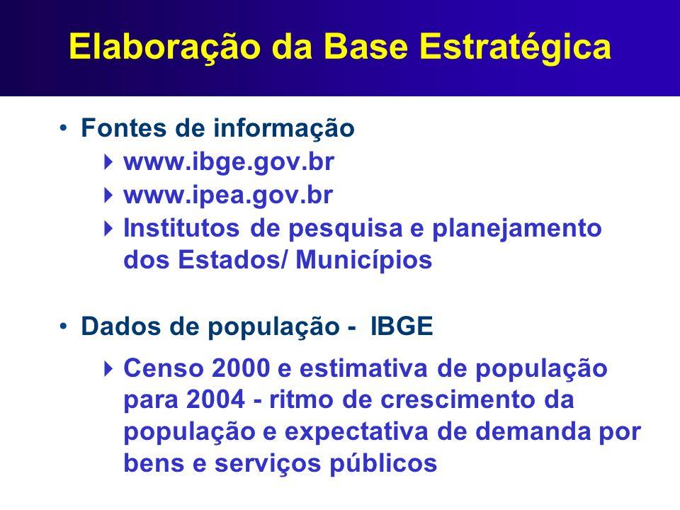 Elaboração da Base Estratégica Fontes de informação www.ibge.gov.br www.ipea.gov.br Institutos de pesquisa e planejamento dos Estados/ Municípios Dado