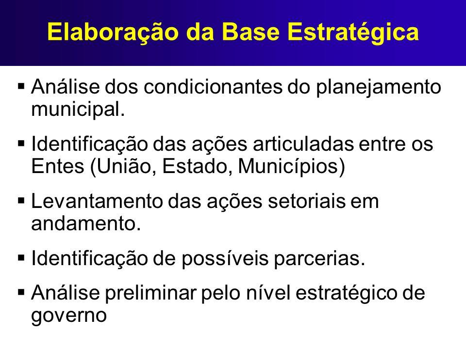 Elaboração da Base Estratégica Análise dos condicionantes do planejamento municipal. Identificação das ações articuladas entre os Entes (União, Estado