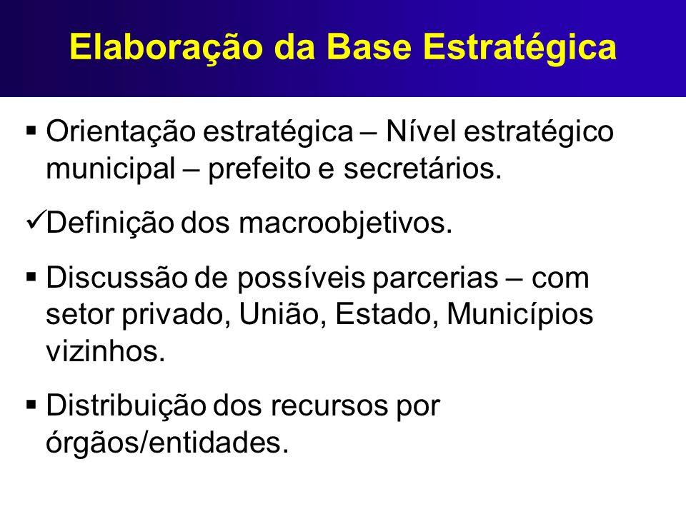 Elaboração da Base Estratégica Orientação estratégica – Nível estratégico municipal – prefeito e secretários. Definição dos macroobjetivos. Discussão