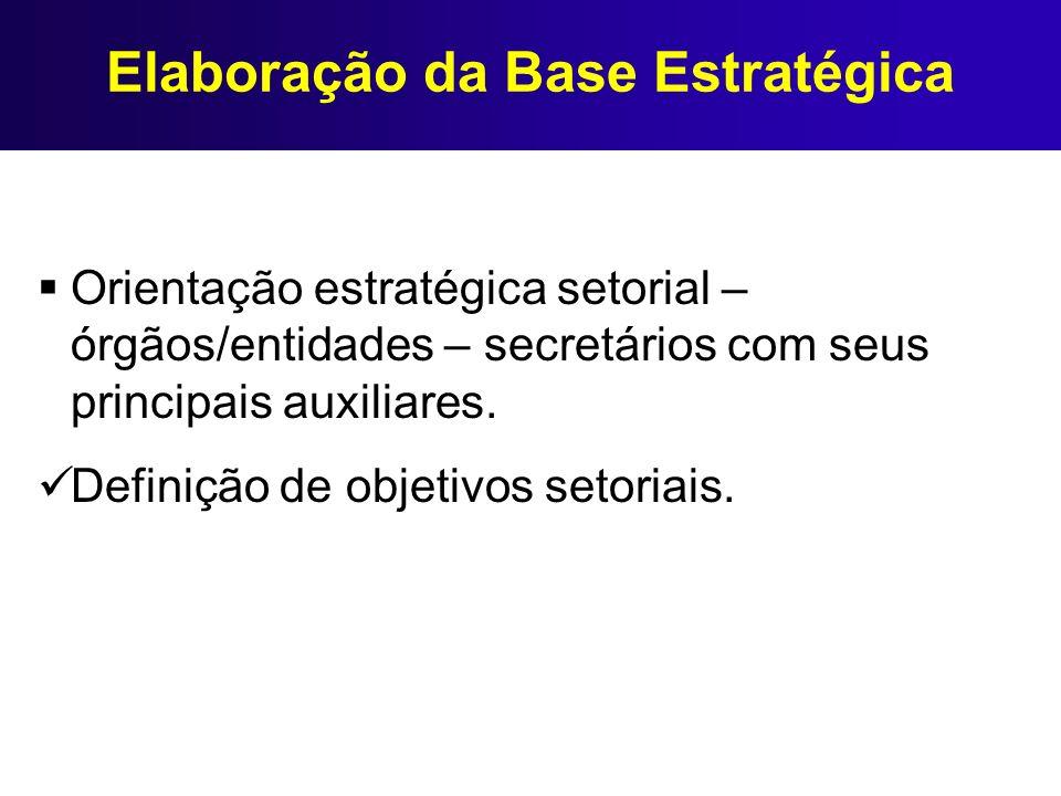 Elaboração da Base Estratégica Orientação estratégica setorial – órgãos/entidades – secretários com seus principais auxiliares. Definição de objetivos