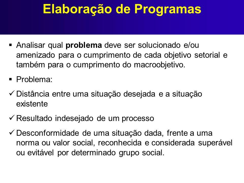 Elaboração de Programas Analisar qual problema deve ser solucionado e/ou amenizado para o cumprimento de cada objetivo setorial e também para o cumpri
