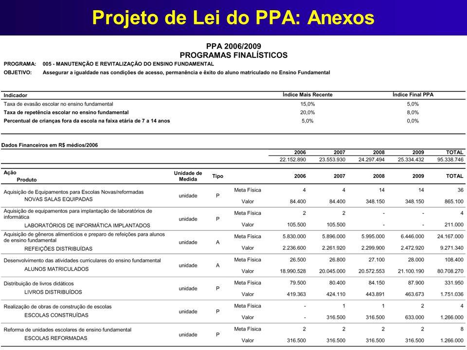 Projeto de Lei do PPA: Anexos