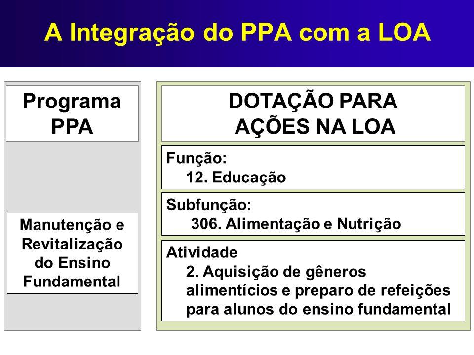 A Integração do PPA com a LOA DOTAÇÃO PARA AÇÕES NA LOA Programa PPA Função: 12. Educação Subfunção: 306. Alimentação e Nutrição Atividade 2. Aquisiçã