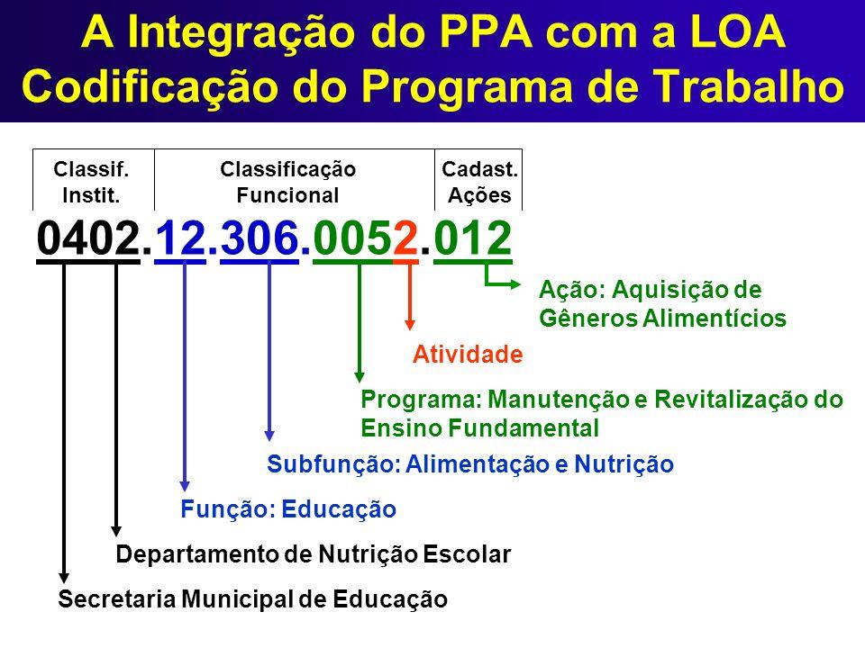 Classif. Instit. Classificação Funcional Cadast. Ações A Integração do PPA com a LOA Codificação do Programa de Trabalho 0402.12.306.0052.012 Secretar