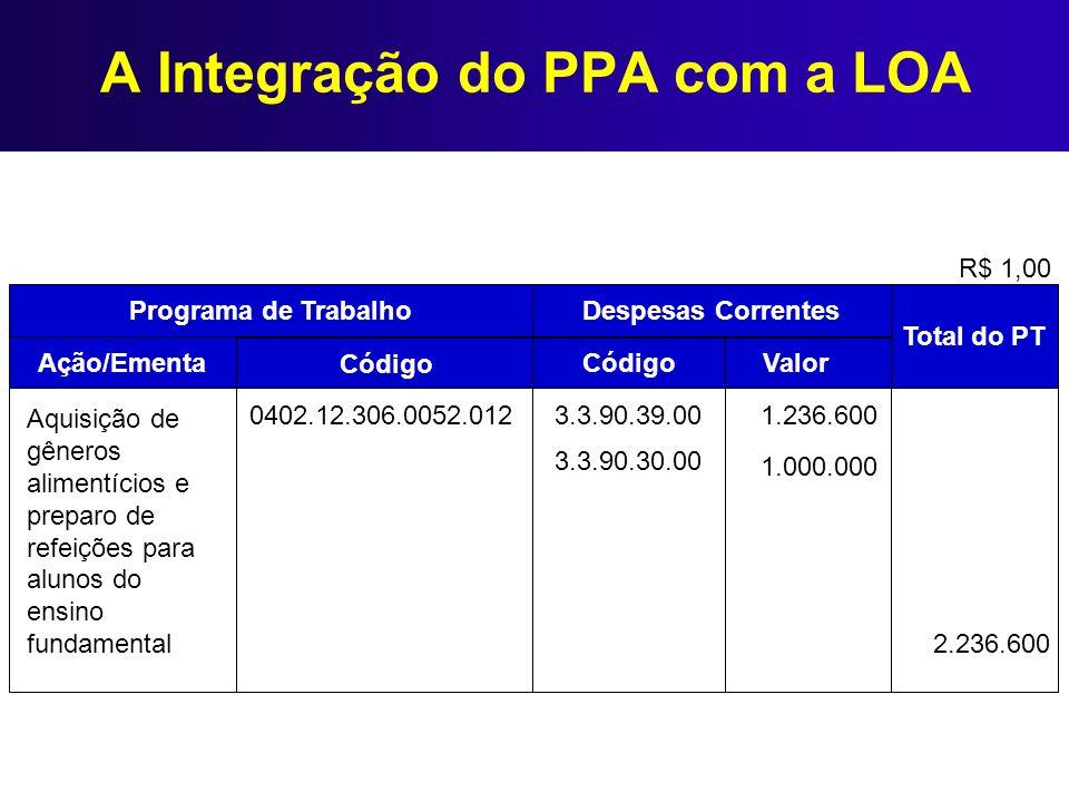 A Integração do PPA com a LOA R$ 1,00 Programa de Trabalho Despesas Correntes Ação/Ementa Código Valor Total do PT Aquisição de gêneros alimentícios e