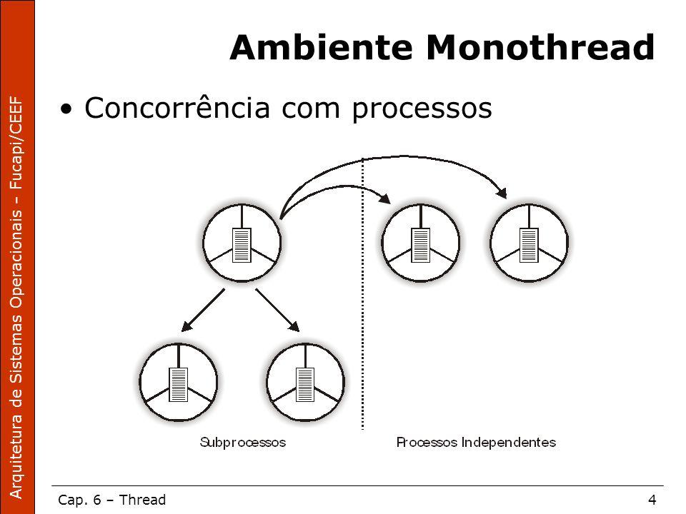 Arquitetura de Sistemas Operacionais – Fucapi/CEEF Cap. 6 – Thread4 Ambiente Monothread Concorrência com processos