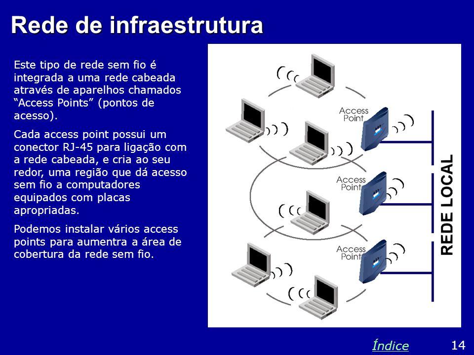 Rede de infraestrutura Este tipo de rede sem fio é integrada a uma rede cabeada através de aparelhos chamados Access Points (pontos de acesso). Cada a