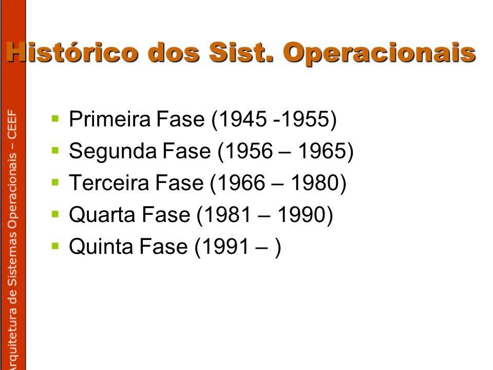 Histórico dos Sist.