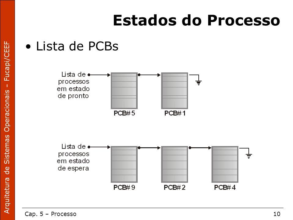 Arquitetura de Sistemas Operacionais – Fucapi/CEEF Cap. 5 – Processo10 Estados do Processo Lista de PCBs