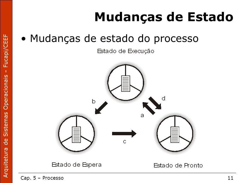 Arquitetura de Sistemas Operacionais – Fucapi/CEEF Cap. 5 – Processo11 Mudanças de Estado Mudanças de estado do processo