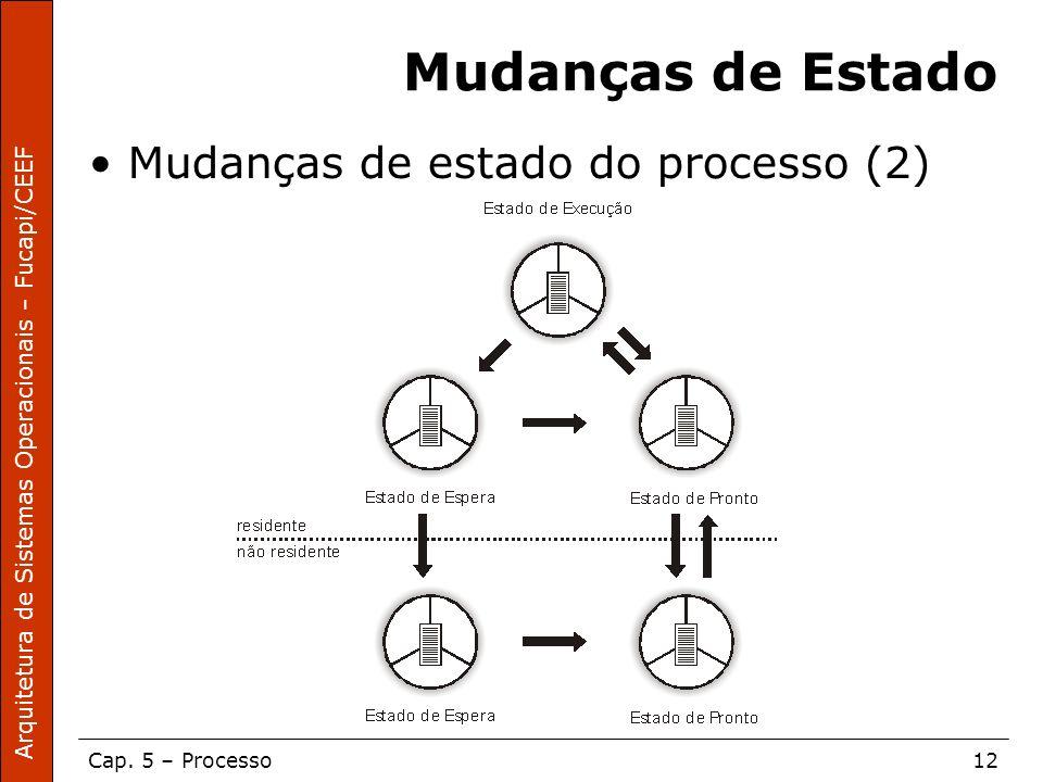 Arquitetura de Sistemas Operacionais – Fucapi/CEEF Cap. 5 – Processo12 Mudanças de Estado Mudanças de estado do processo (2)