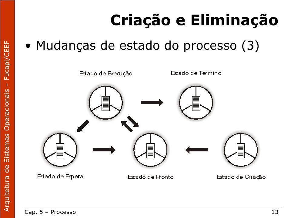 Arquitetura de Sistemas Operacionais – Fucapi/CEEF Cap. 5 – Processo13 Criação e Eliminação Mudanças de estado do processo (3)