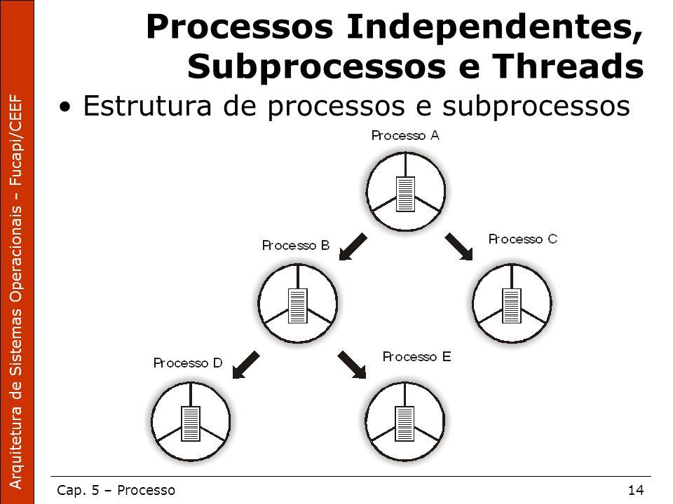 Arquitetura de Sistemas Operacionais – Fucapi/CEEF Cap. 5 – Processo14 Processos Independentes, Subprocessos e Threads Estrutura de processos e subpro