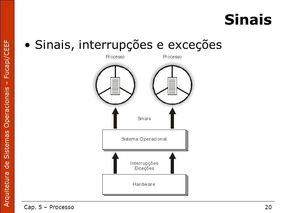 Arquitetura de Sistemas Operacionais – Fucapi/CEEF Cap. 5 – Processo20 Sinais Sinais, interrupções e exceções
