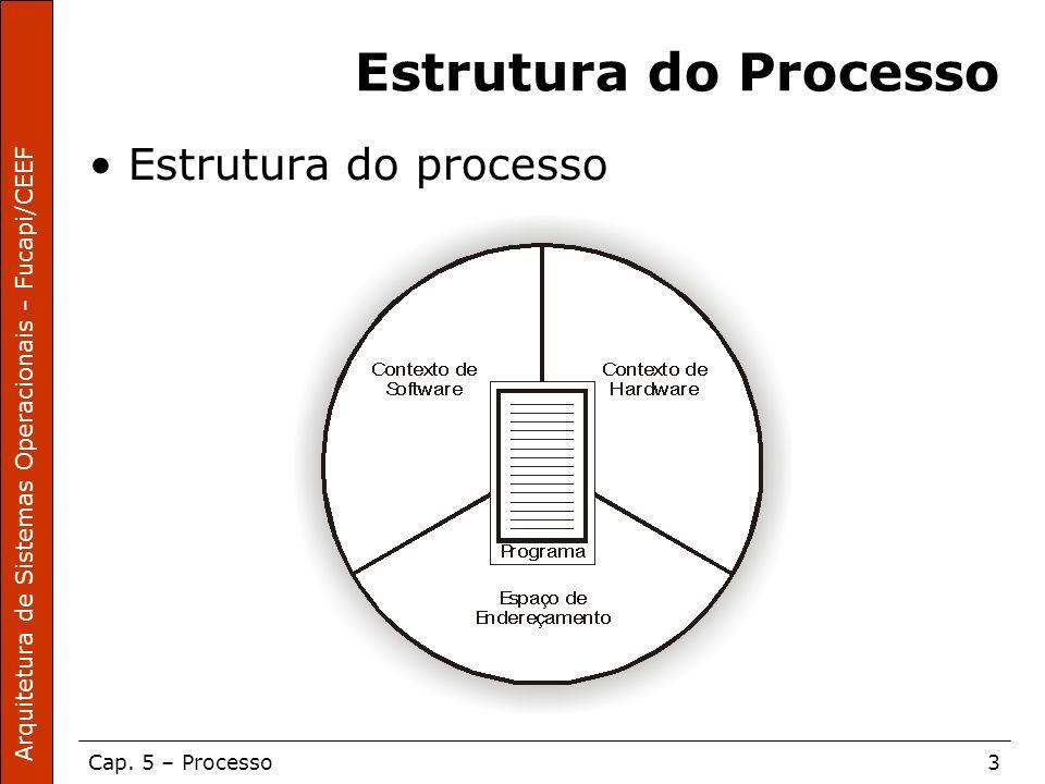 Arquitetura de Sistemas Operacionais – Fucapi/CEEF Cap. 5 – Processo3 Estrutura do Processo Estrutura do processo