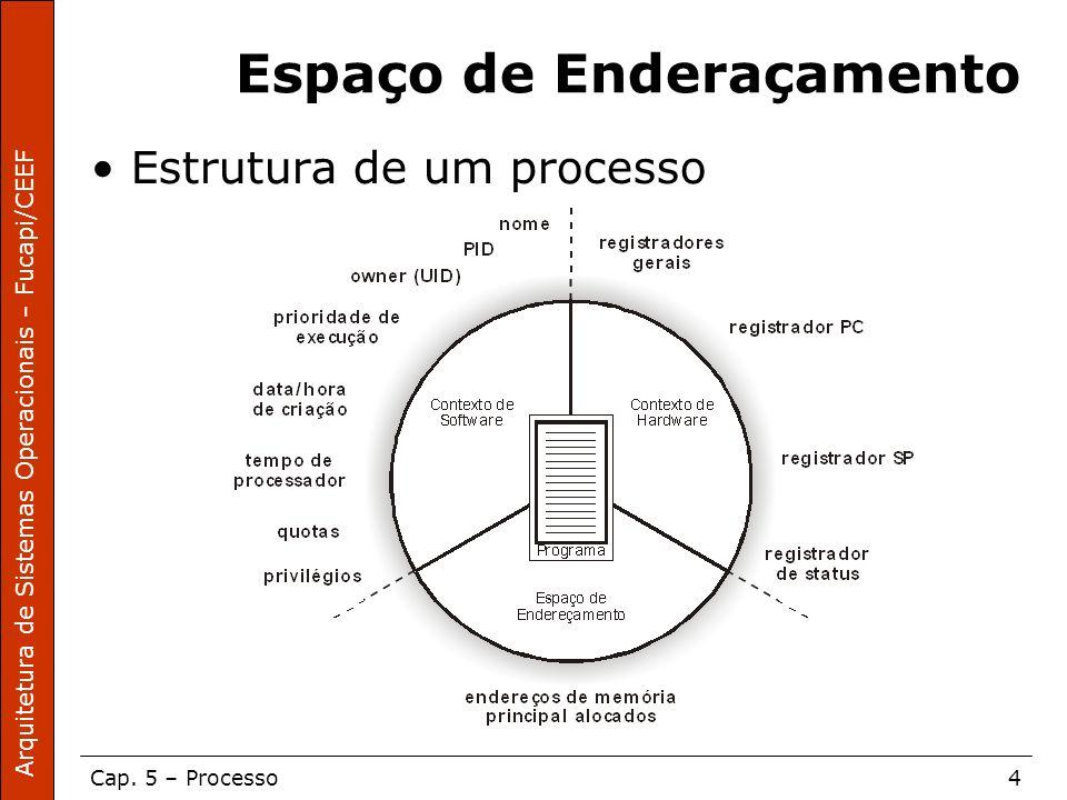 Arquitetura de Sistemas Operacionais – Fucapi/CEEF Cap. 5 – Processo4 Espaço de Enderaçamento Estrutura de um processo