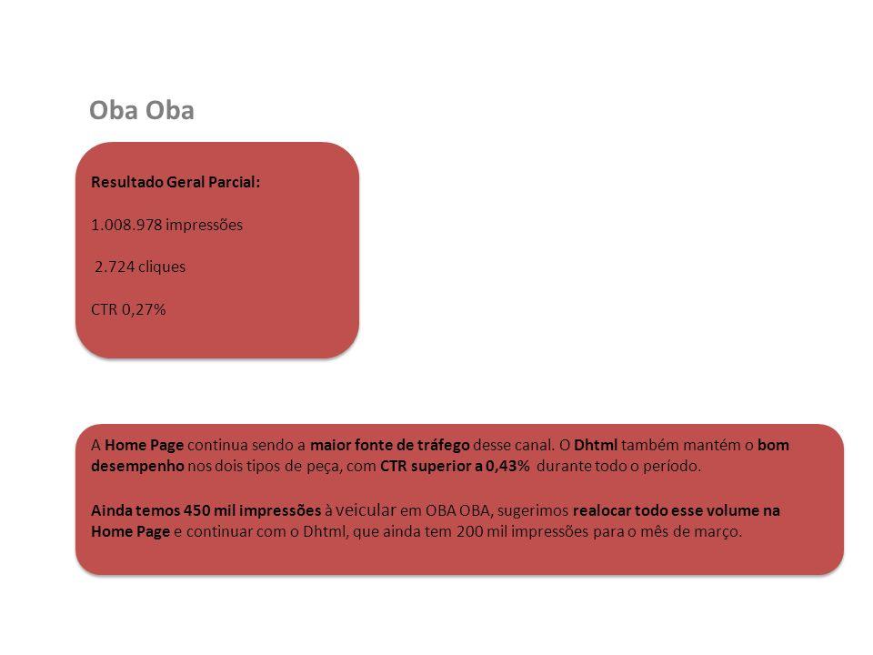 Oba Resultado Geral Parcial: 1.008.978 impressões 2.724 cliques CTR 0,27% A Home Page continua sendo a maior fonte de tráfego desse canal. O Dhtml tam