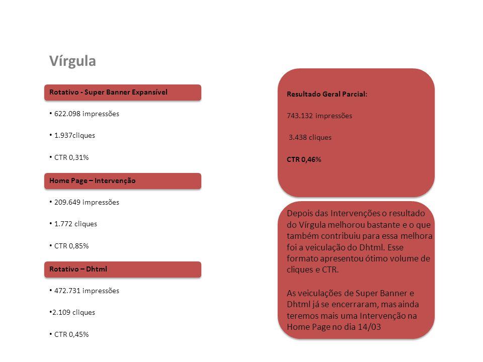 Rotativo - Super Banner Expansível 622.098 impressões 1.937cliques CTR 0,31% Vírgula Resultado Geral Parcial: 743.132 impressões 3.438 cliques CTR 0,4