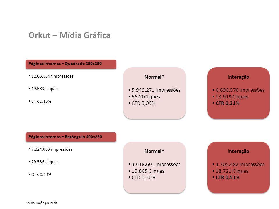 Páginas Internas – Quadrado 250x250 12.639.847impressões 19.589 cliques CTR 0,15% Orkut – Mídia Gráfica Páginas Internas – Retângulo 300x250 7.324.083